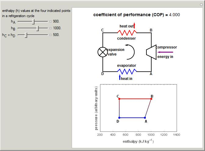 Refrigeration Cycle Coefficient Of Performance Wolfram