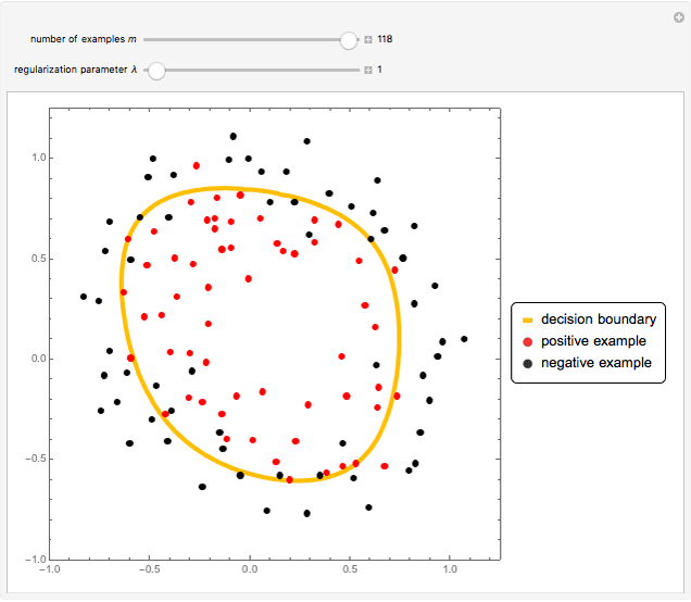 Regularized Logistic Regression - Wolfram Demonstrations Project