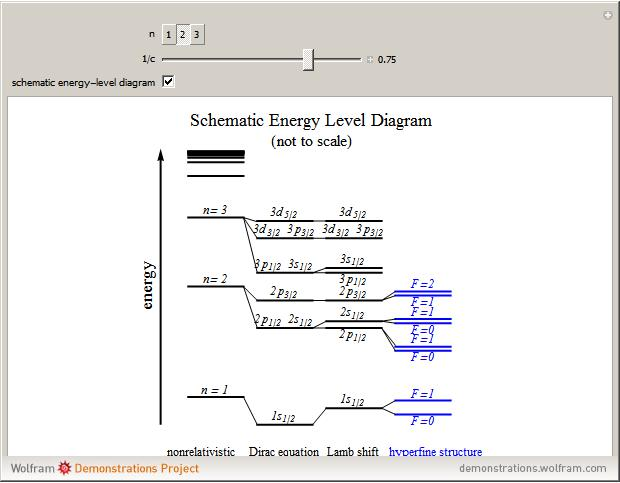 Relativistic Energy Levels For Hydrogen Atom Wolfram