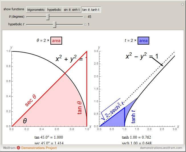hyperbolic graph relationship cervera