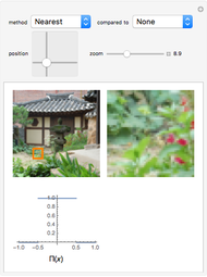 Gaussian Filtering for Blurring - Wolfram Demonstrations Project