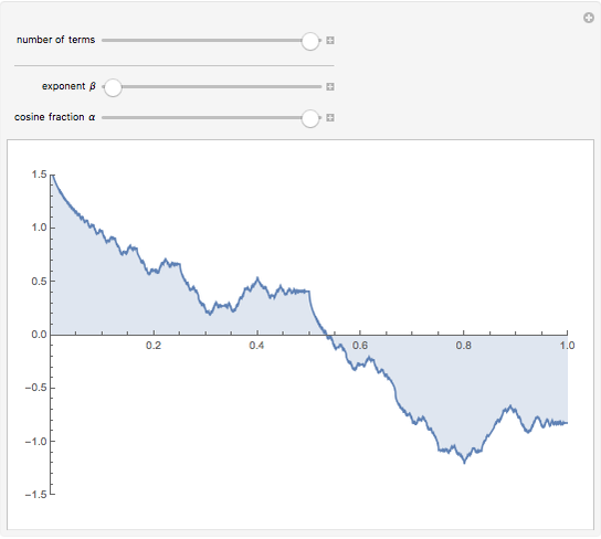 Wolfram Demonstrations Project  |Nowhere Differentiable Function