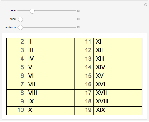 Roman Numerals - Wolfram Demonstrations Project
