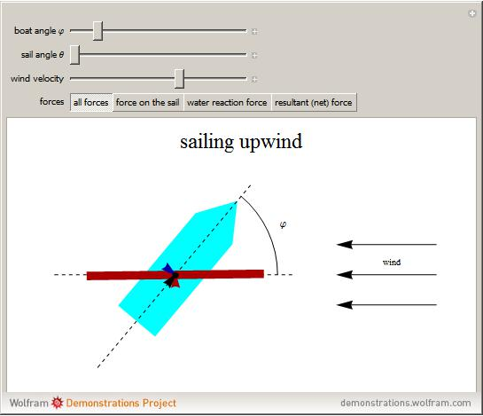 Popup2g sailing against the wind publicscrutiny Choice Image
