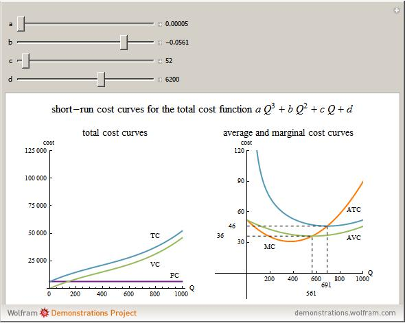 project on marginal costing