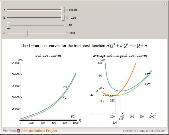 Short Run Marginal Cost Curve Wolfram Demonstrations...