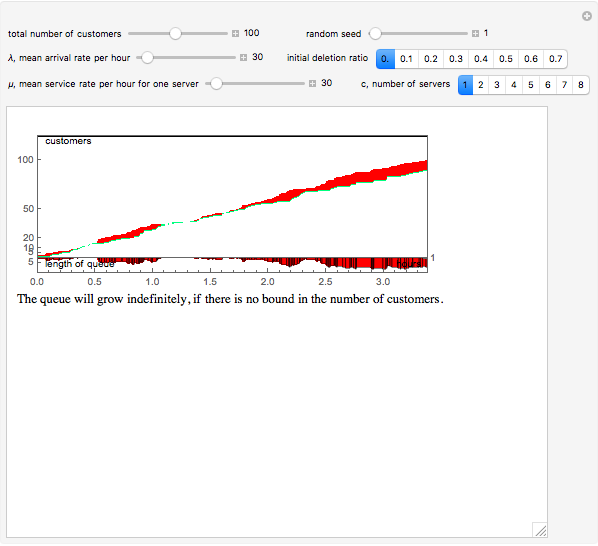 Simulating a Multiple Server Queue - Wolfram Demonstrations