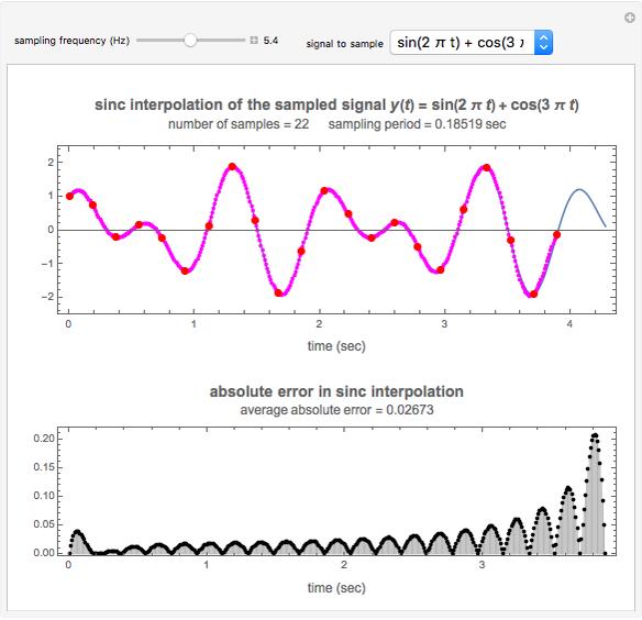Sinc Interpolation for Signal Reconstruction - Wolfram
