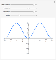 Sine and Cosine Graph Generator - Wolfram Demonstrations Project