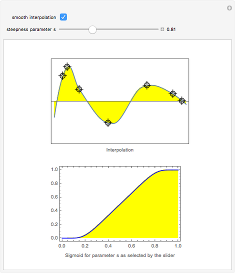 Smoothly Interpolating a Set of Data - Wolfram