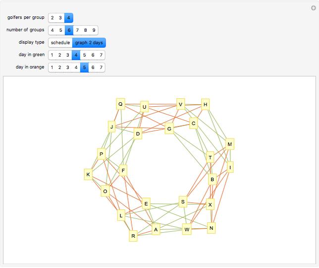 Social Golfer Problem - Wolfram Demonstrations Project