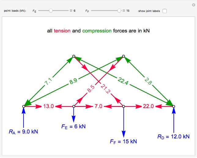 Scissor Truss Force Diagram - Wiring Diagram Review
