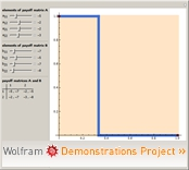 """""""Stackelberg Equilibrium Set in 2x2 Mixed Extended Games"""" from the Wolfram Demonstrations Project"""
