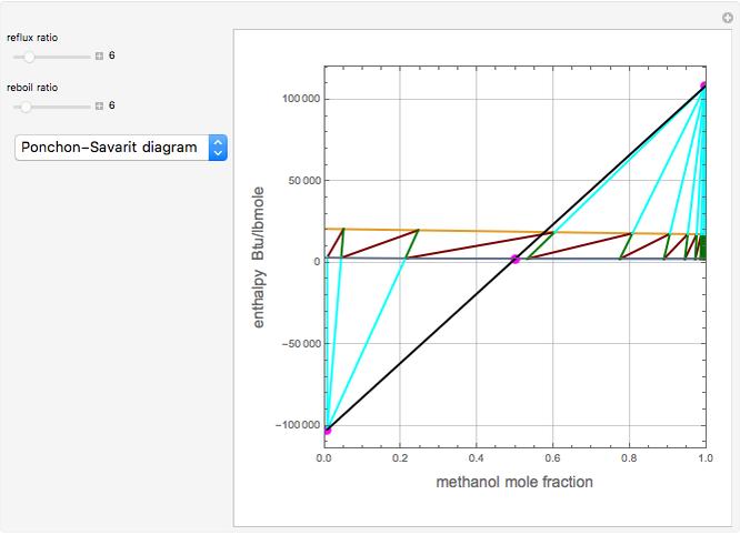 Steady-State Distillation of a Methanol-Water Mixture - Wolfram