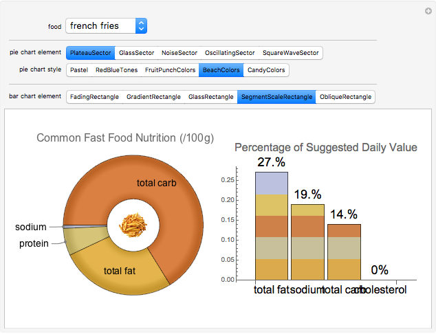 Stylized Pie And Bar Charts For Fast Food Nutrition Wolfram