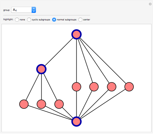 Subgroup Lattices Of Groups Of Small Order Wolfram Demonstrations Project