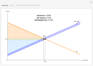 Supply and Demand Quantity Restriction - Wolfram