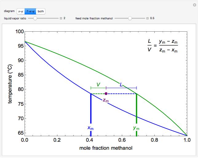 vle diagram t x y and x y diagrams for binary vapor liquid equilibrium  t x y and x y diagrams for binary vapor liquid equilibrium