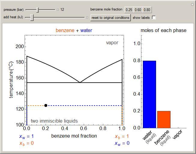 Temperature Composition Diagram For Immiscible Liquids Learncheme