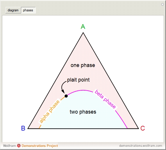 Popup2g ternary phase diagram with phase envelope ccuart Image collections