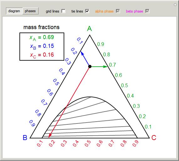 Ternary Phase Diagram with Phase Envelope | LearnChemE ...