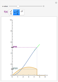 Fundamental Theorem of Calculus - Wolfram Demonstrations Project