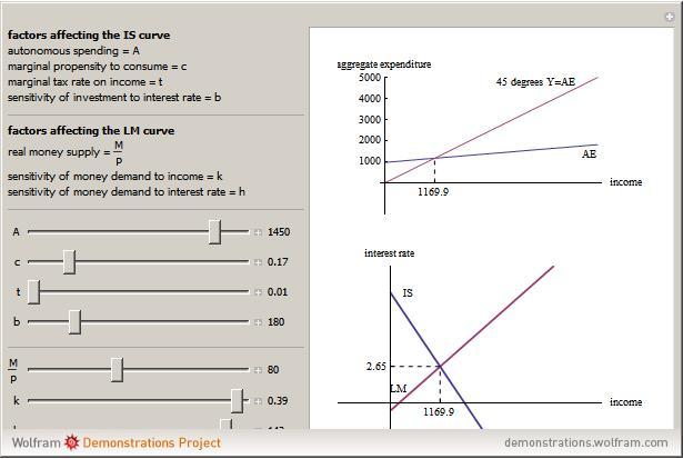 The Keynesian Is Lm Model Wolfram Demonstrations Project
