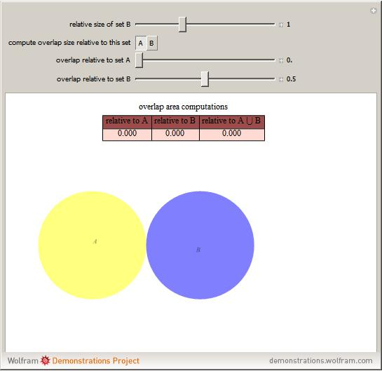 Venn Diagram From Wolfram Mathworld
