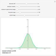 Merton's Jump Diffusion Model - Wolfram Demonstrations Project