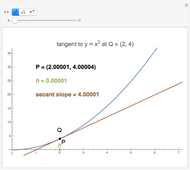 The Tangent Line Problem - Wolfram Demonstrations Project