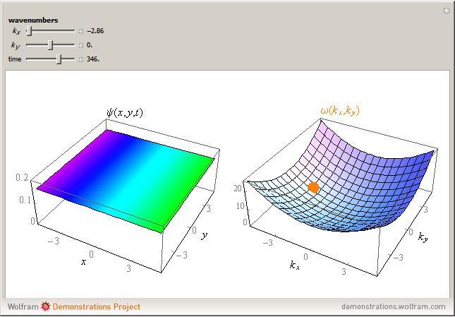 http://demonstrations.wolfram.com/TimeEvolutionOfAQuantumFreeParticleIn2D/HTMLImages/index.en/popup_2.jpg