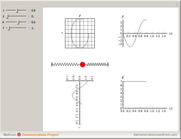 periodic harmonic motion