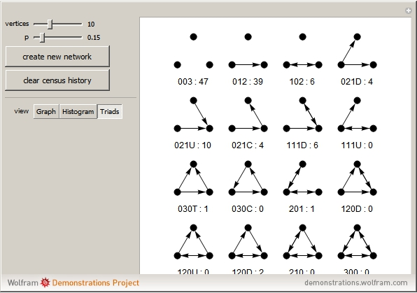 Triad Census On Random Graphs Wolfram Demonstrations Project
