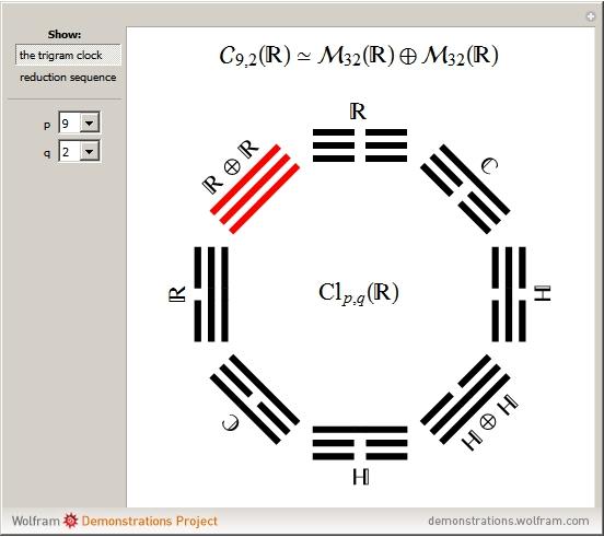 Quaternion From Wolfram Mathworld