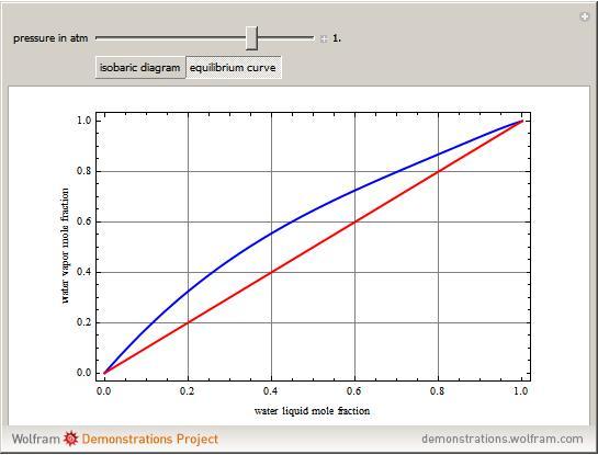 vle diagram vapor liquid data for acetic acid water mixture effect of  vapor liquid data for acetic acid water mixture effect of