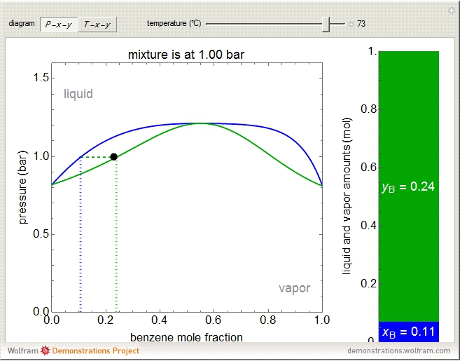 how to find total equilibrium pressure given moles