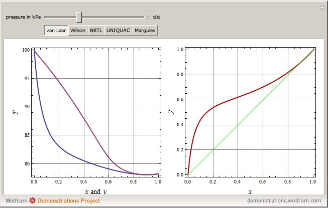wolfram demonstrations project : equilibrium diagram ethanol water - findchart.co