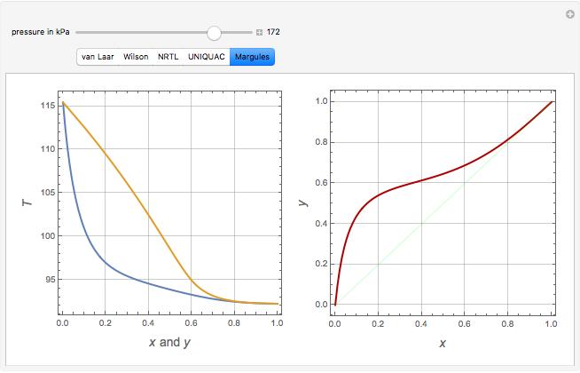 Vapor-liquid Equilibrium For An Ethanol-water Mixture
