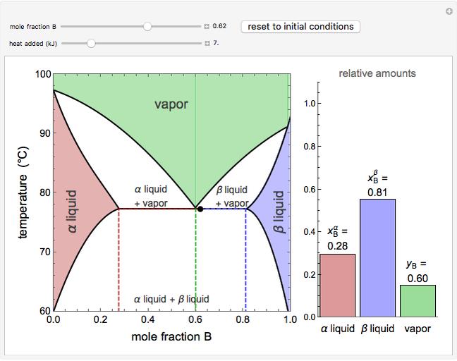 Vapor-liquid-liquid Equilibrium  Vlle