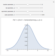 Variance-Gamma Distribution - Wolfram Demonstrations Project