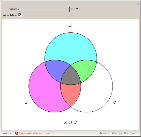 Venn Diagrams Wolfram Demonstrations Project