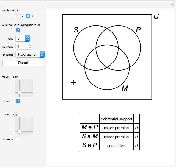 Venn Diagrams And Syllogisms Wolfram Demonstrations Project