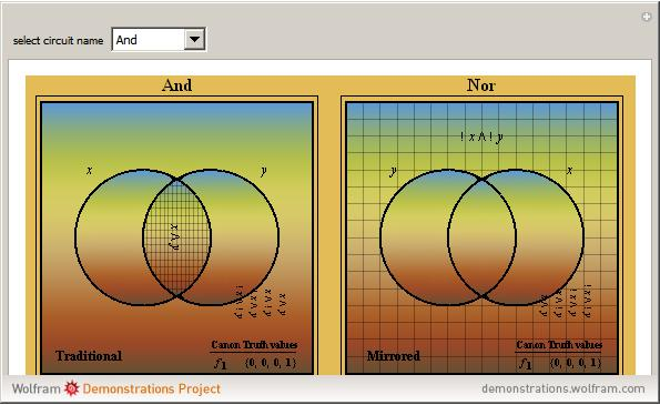 Venn Diagrams For Two Variable Boolean Logic Circuits Wolfram