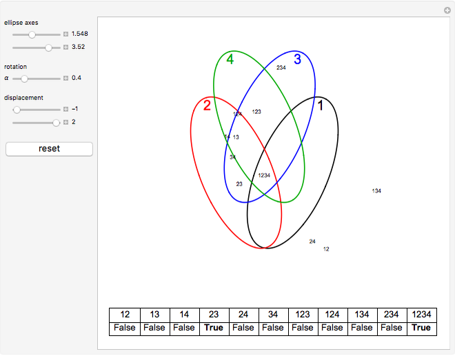 venn diagrams with four ellipses