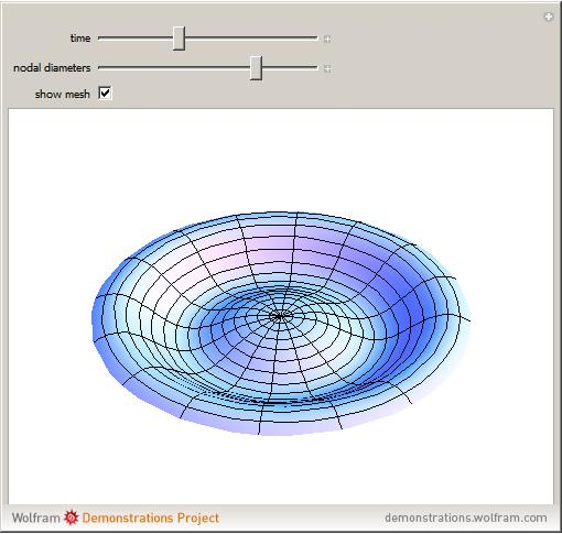 Bessel Function of the First Kind -- from Wolfram MathWorld