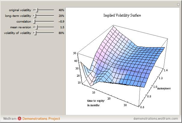 heston model Efficient simulation of the heston stochastic volatility model leif andersen banc of america securities this version: december 12, 20061 first version: december 3, 2005.