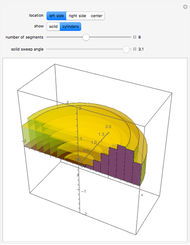Volumes Using the Disc Method - Wolfram Demonstrations Project