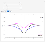 Wavepacket for a Free Particle - Wolfram Demonstrations Project